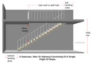 Stair Head by Minimum Measurements For Stairs Google Search For Home