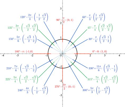 .trig unit circle filling in sine cos and tan youtube