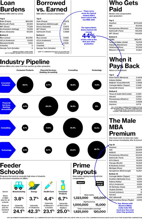 Bloomberg Businessweek Mba Employer Survey by What Business School Does For Your Career Prepadviser