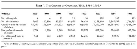 How Much Is Columbia Mba by Columbia Hca And The Resurgence Of The For Profit Hospital