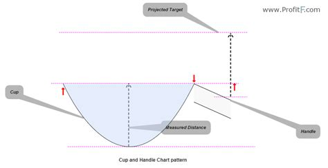 cup and handle price pattern trading the cup and handle chart pattern