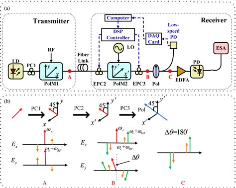 laser diode polarization direction a schematic of the proposed photonic assisted microwave frequency