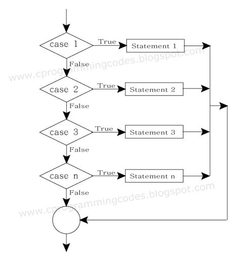 flowchart for switch statement c programming computer ms excel flowchart for switch