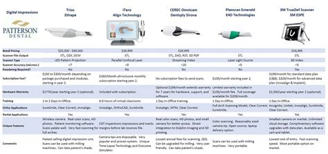 digital comparisons digital impression cad jeff lavoie patterson dental