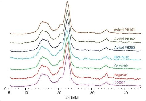 xrd pattern of microcrystalline cellulose evaluation of several microcrystalline celluloses obtained