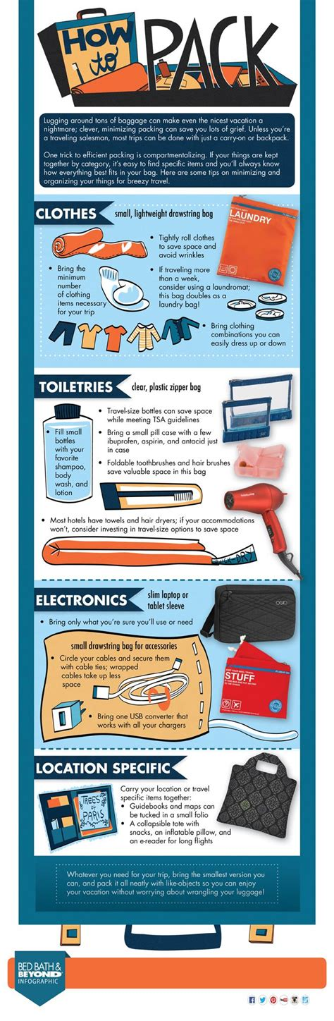 a successful journey packing jesus in your suitcase books infographic packing efficiently while travelling