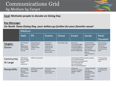 Kick Start Yourself With A Communications Grid Kivi S Nonprofit Communications Blog Strategic Message Planner Template