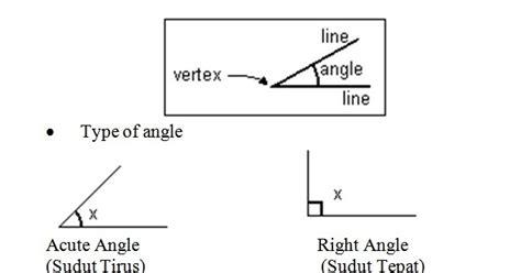 layout garis dan u nota matematik tingkatan 1 bab 9 garis lurus dan sudut