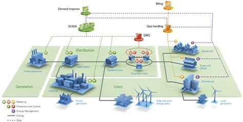 smart grids infrastructure technology and solutions electric power and energy engineering books smart grid solutions from eaton smart power grids