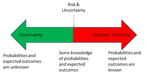 the certainty of and uncertainty of decision uncertainty key to successful