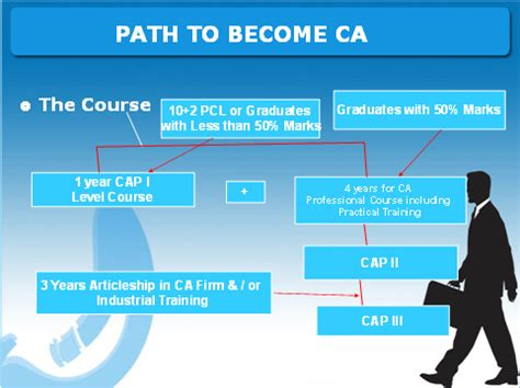 Course Of Ca After Mba by How To Become A Ca After Completing 12th Commerce