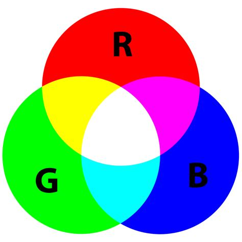 the three primary colors file the three primary colors of rgb color model