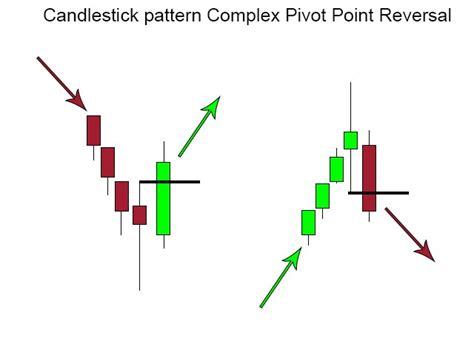 candlestick pattern of sbi pivot point forex skaičiuoklė earnforex 171 top 3 binarinės