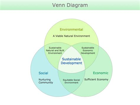 sustainable development plan template venn diagram venn diagram template multi layer venn