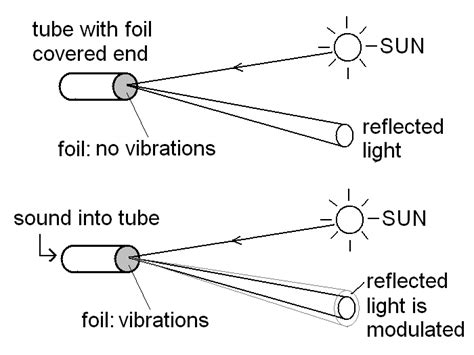 what is light in science light beam diaphragm