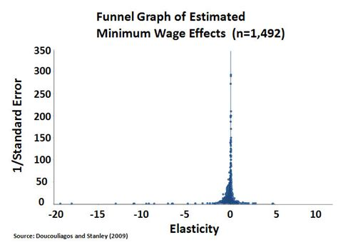 minimum wage increase effects the problem with raising the minimum wage and an