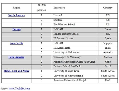 Of The Pacific Mba Ranking by Mba Employers Name World S Top 200 Business Schools Hrreview