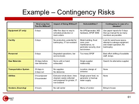 supplier contingency plan template emp missile defense it risk management plan exle