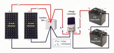 rv solar 101 part 9 installation and monitoring