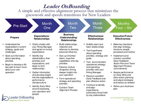Leader Onboarding Process At A Glance Boarding Process Template