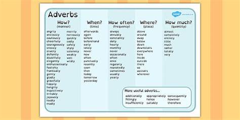 Adverb Mat by Adverb Word Mat Dyslexia Adverbs Dyslexia Adverbs Dyslexia