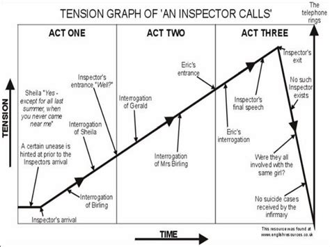 time theme in an inspector calls an inspector calls revision english studing pinterest