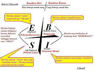 Buku The Business School Robert T Kiyosaki Rich Poor kamil smart media paradigma sukses dari pengajaran robert