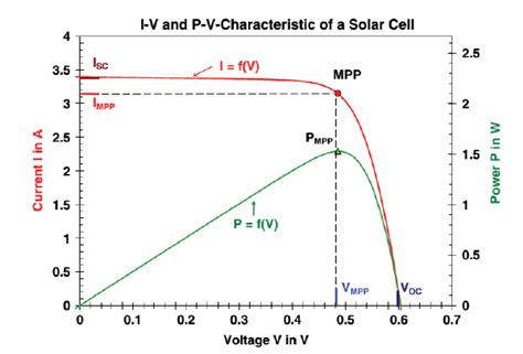 light emitting diode iv curve characteristic i v and p v of a mono crystalline silicon solar