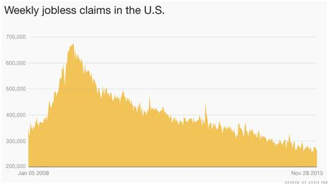 jobless claims claims jobless claims chart