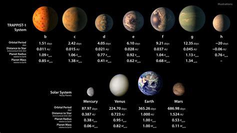 imagenes extrañas de los planetas la nasa anuncia un descubrimiento hist 243 rico 7 planetas