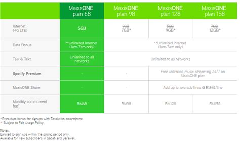 maxis adds maxisone plan 68 but only for east malaysia hardwarezone my