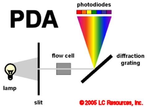 how does diode array detector work image pda png chromfaq