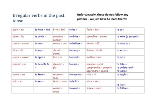 write down the pattern of present perfect tense irregular verbs in the perfect tense by chriskelly81
