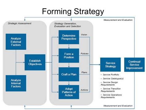 itil practical guide service strategy