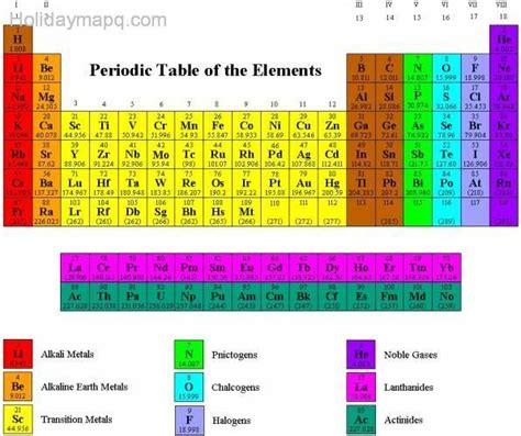 printable periodic table of elements color coded periodic table with names holidaymapq com