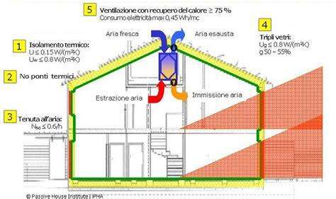 casa passiva in muratura casa passiva