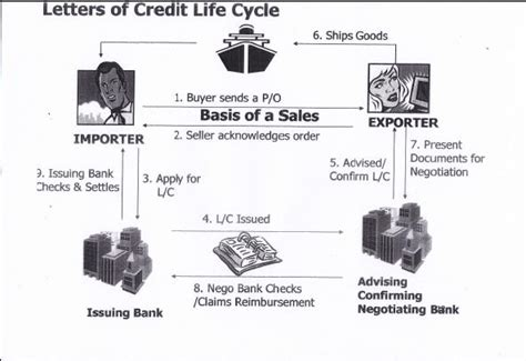 Indonesia Letter Of Credit Ayo Ekspor Umkm Indonesia Gambaran Umum Letter Of Credit