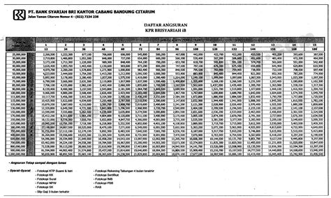 tabel angsuran kredit bank bri 2015 newhairstylesformen2014