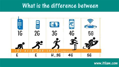whats better 4g or lte difference between 3g 4g 5g symbols it classes