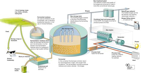 biogas system www engineering nationalesuisse