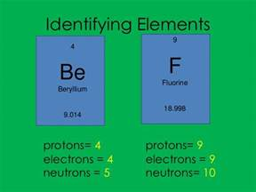 Element With 10 Protons Elements And Atoms