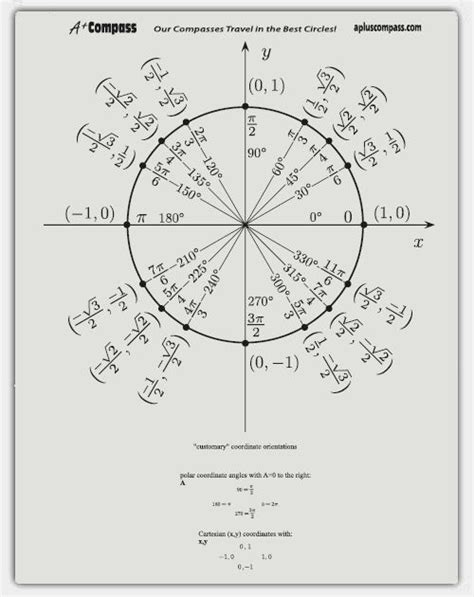 unit circle template a compass