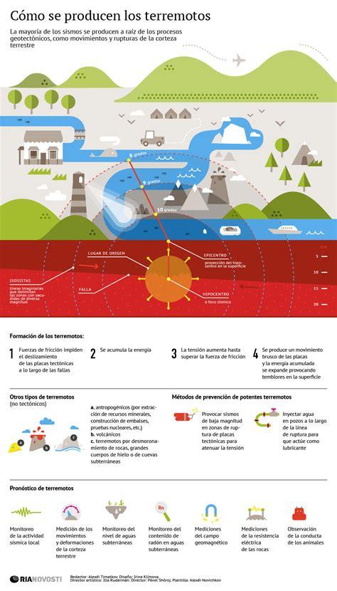 los terremotos como se origina tecnolog 237 a pirineos terremotos