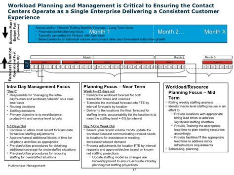 Multi Vendor Management Vendor Management Plan Template