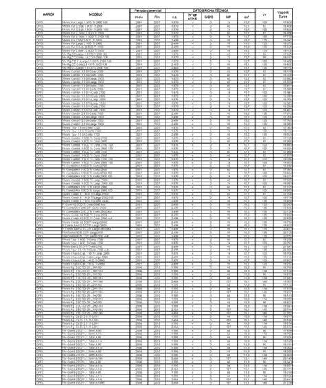 tablas hacienda vehiculos 2016 tabla de hacienda para transmisiones de vehiculos usados