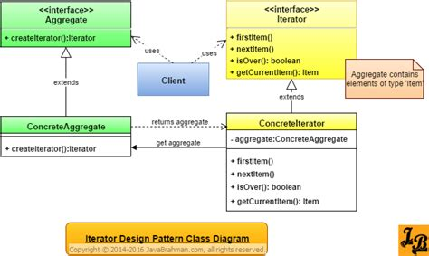 design pattern names in java iterator design pattern in java javabrahman