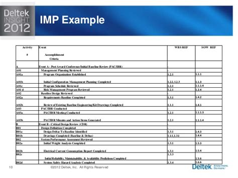 integrated project plan template deltek insight 2012 the integrated master plan imp and