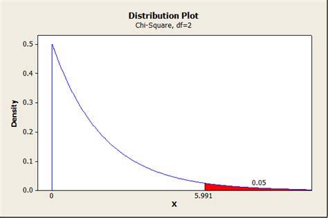 calculation design effect stata chi square table calculator stata tutorial crosstabs and