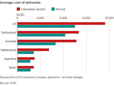 cost for c section delivery how much do women around the world pay to give birth
