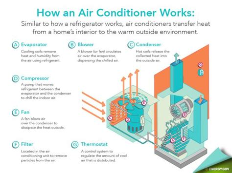air conditioner cycle diagram all about air conditioning diy